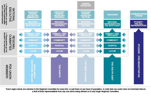 union-structure